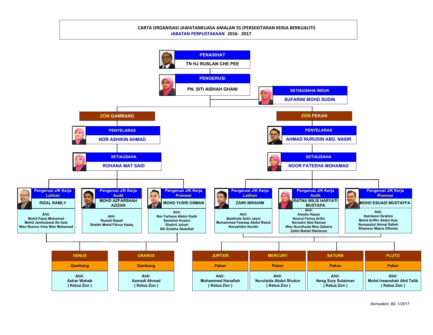 zara organization chart Mep org chart 481 –external affairs, performance, & support division chancy lyford, chief team admin (zara brunner, acting) cindy orellana nicole ausherman.